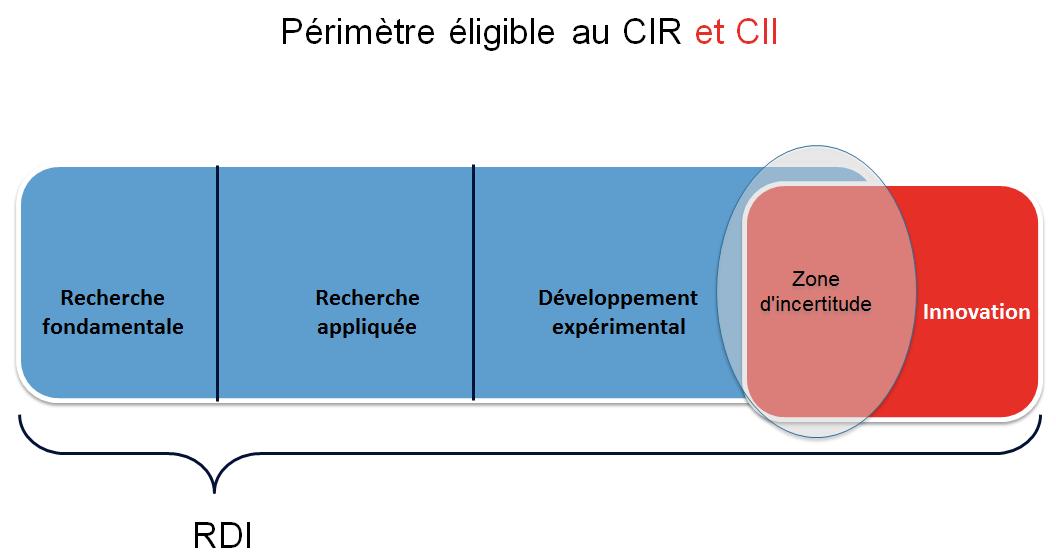 150831_PERIMETRE_CIR-CII CONSEIL_CIR_CII_SUBVENTIONS_EUROPE_FINANCEMENT_RECHERCHE