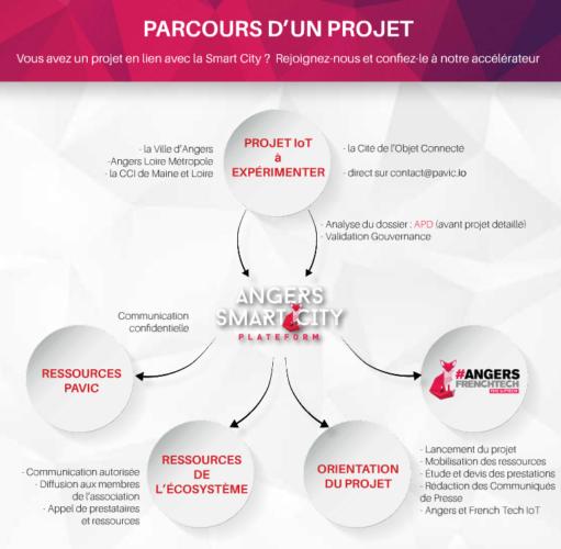 161006_pavic_parcours_projet