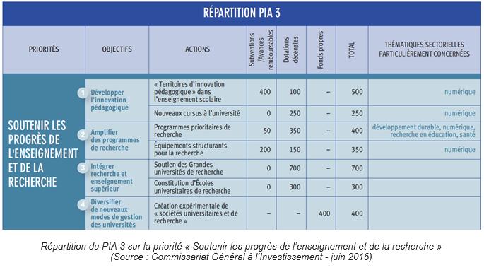 Répartition du PIA 3 sur la priorité « Soutenir les progrès de l'enseignement et de la recherche » R&D